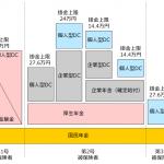 2017年からの個人型確定拠出年金(iDeCo)の変更点のまとめ